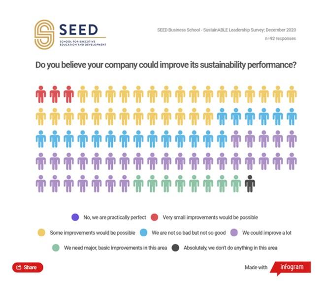 SEED SustainABLE Leadership Survey 2020